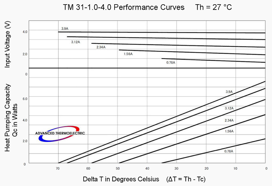 Performance Curves with Th = 27 °C