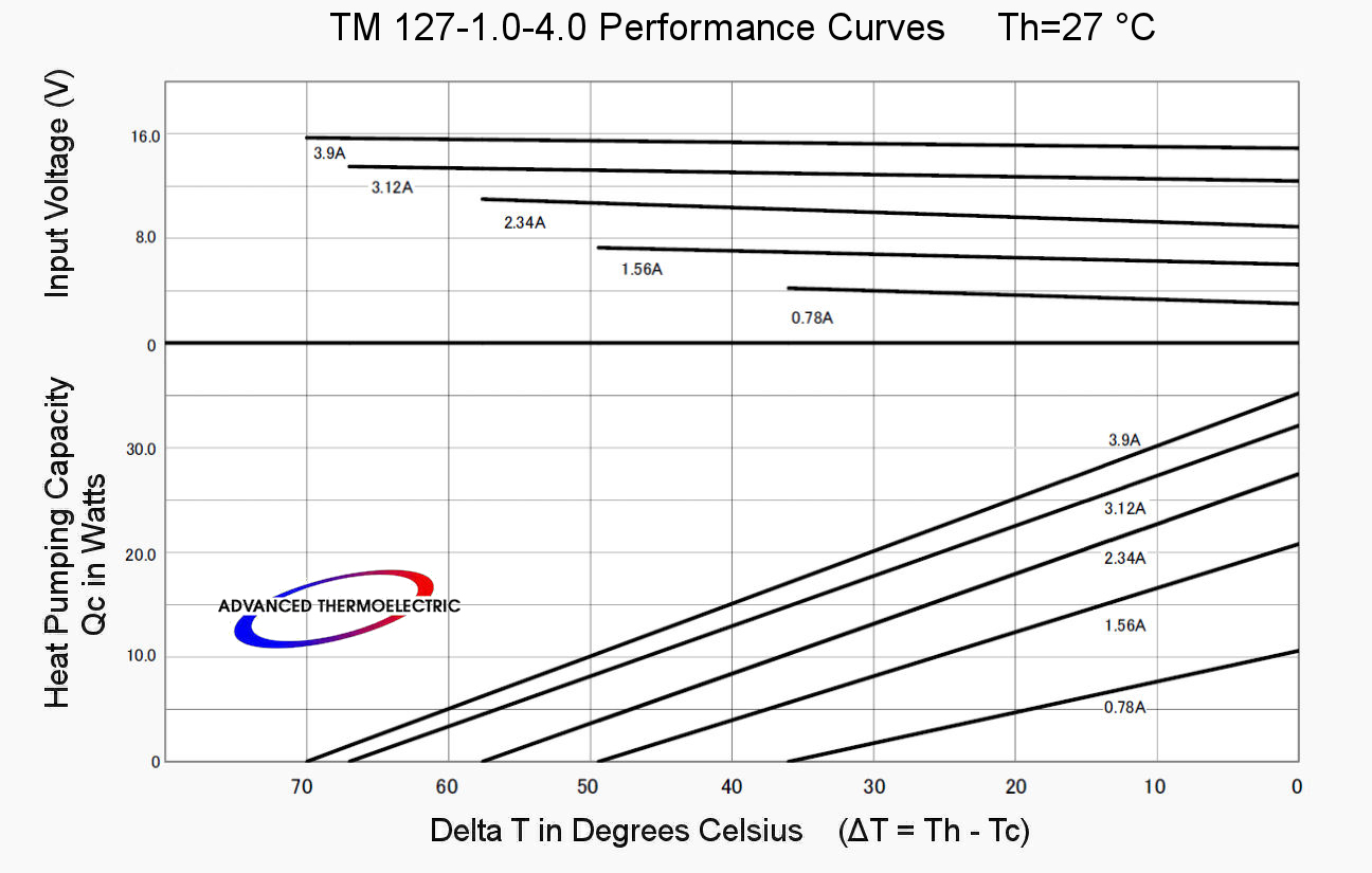 TM-127-1.0-4.0 Performance Curves with Th at 27°C