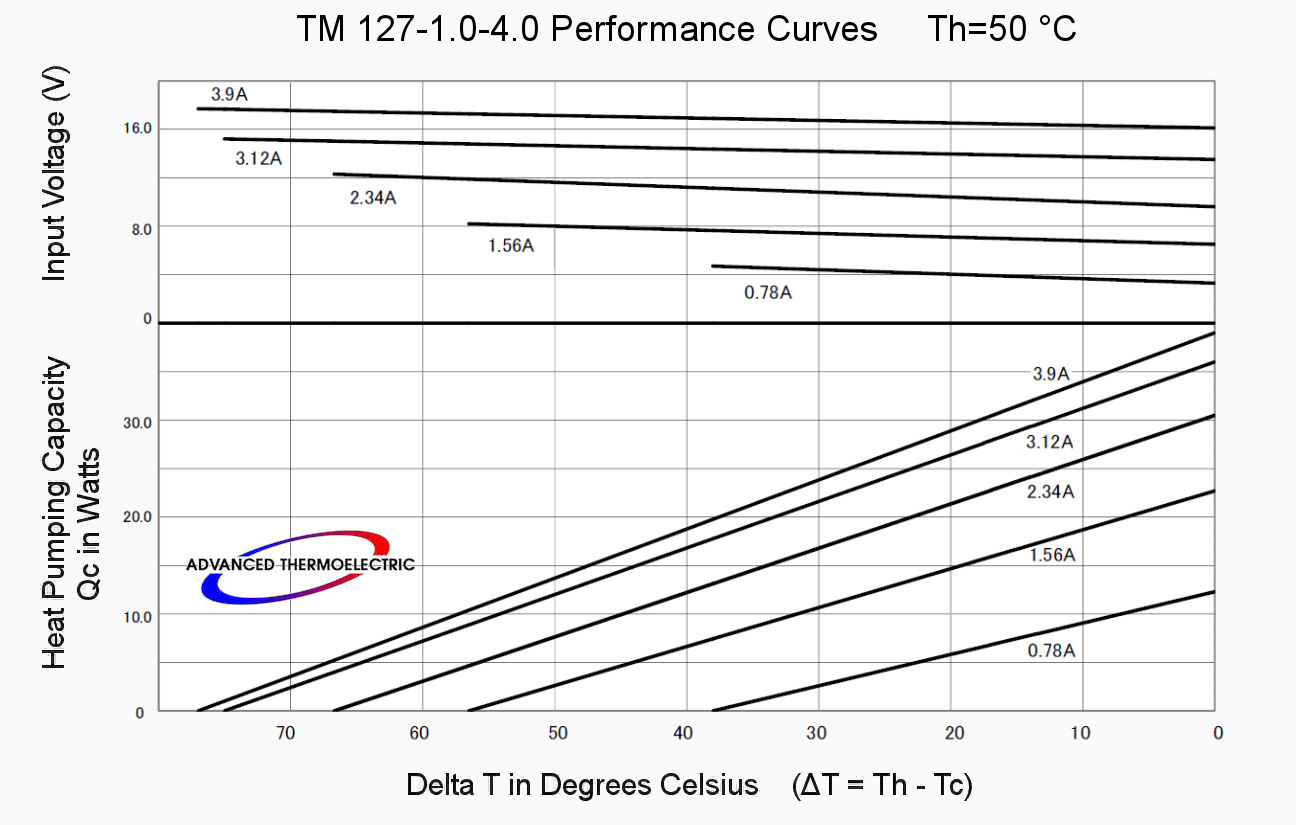 TM-127-1.0-4.0 Performance Curves at 50 °C