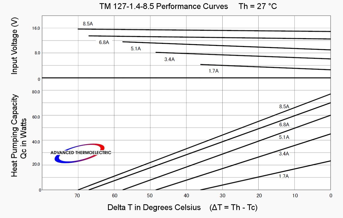 TM-127-1.4-8.5 Performance Curves at 27 °C
