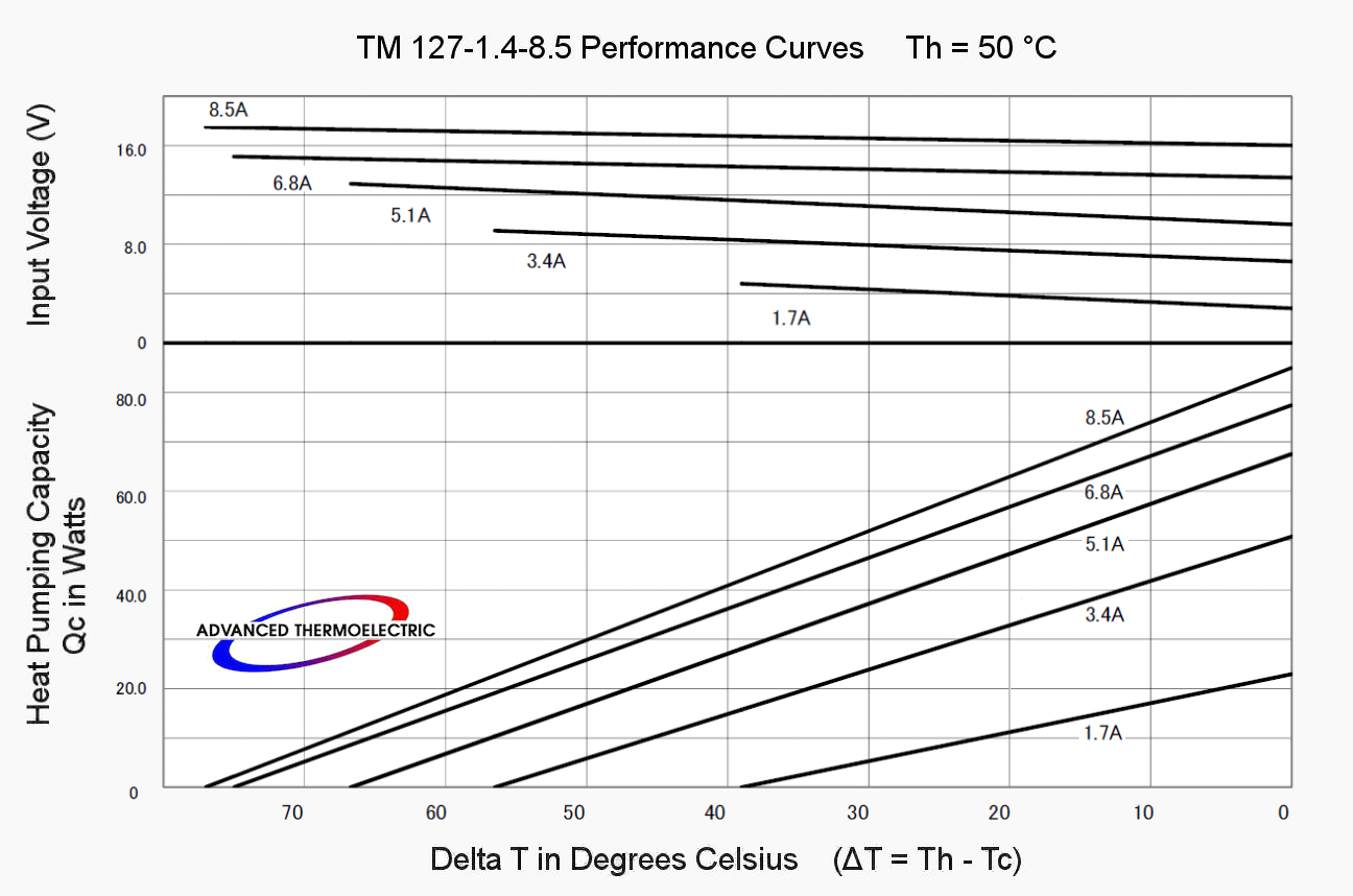 TM-127-1.4-8.5 Performance Curves at 50 °C