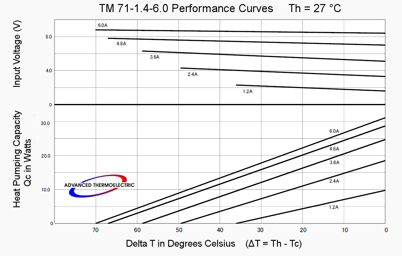 TM 71-1.4-6.0 Performance Curves at 27 °C