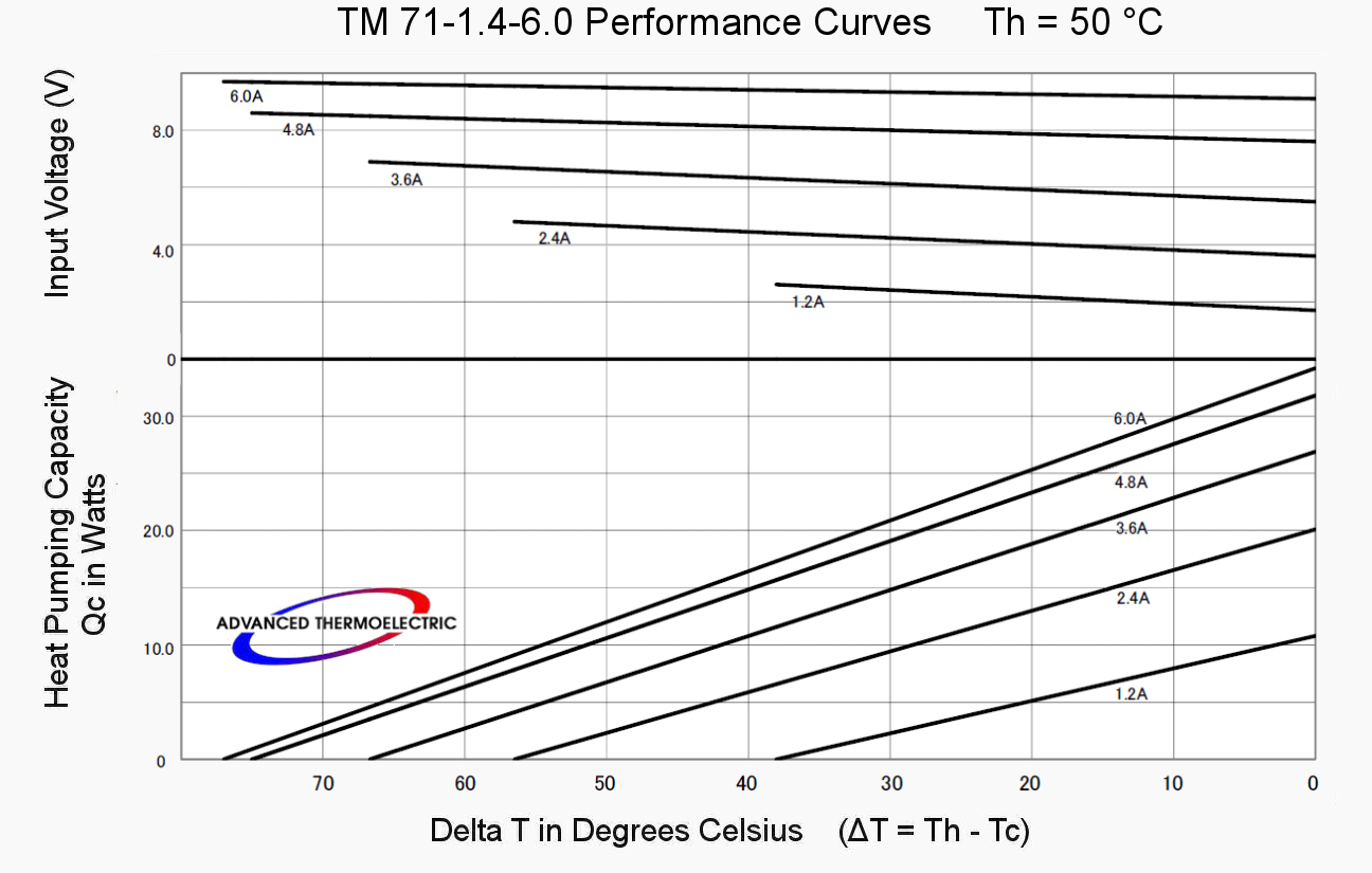 TM 71-1.4-6.0 Performance Curves at 50 °C